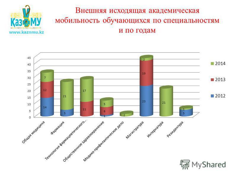Внешняя исходящая академическая мобильность обучающихся по специальностям и по годам www.kaznmu.kz