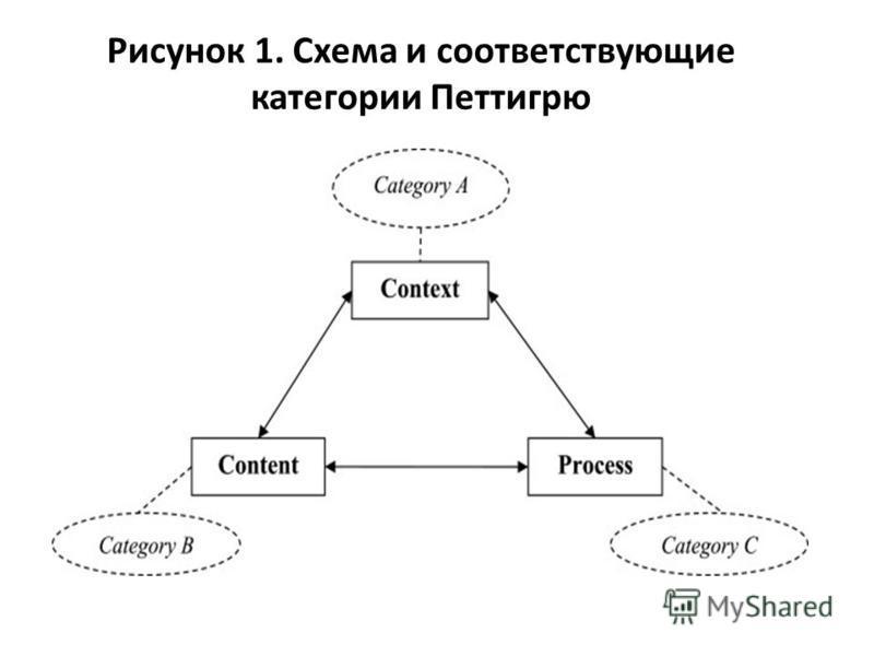 Рисунок 1. Схема и соответствующие категории Петтигрю