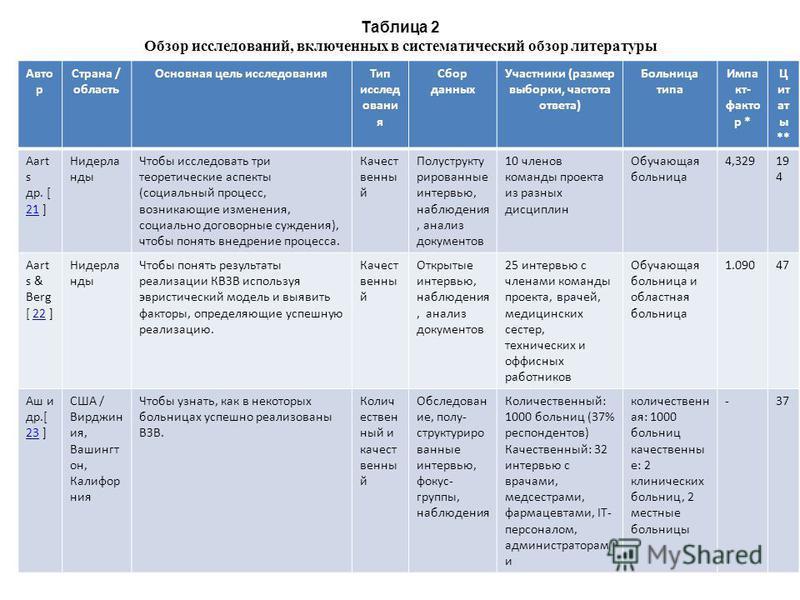 Таблица 2 Обзор исследований, включенных в систематический обзор литературы Авто р Страна / область Основная цель исследования Тип исслед овани я Сбор данных Участники (размер выборки, частота ответа) Больница типа Импа кт- факто р * Ц ит ат ы ** Aar
