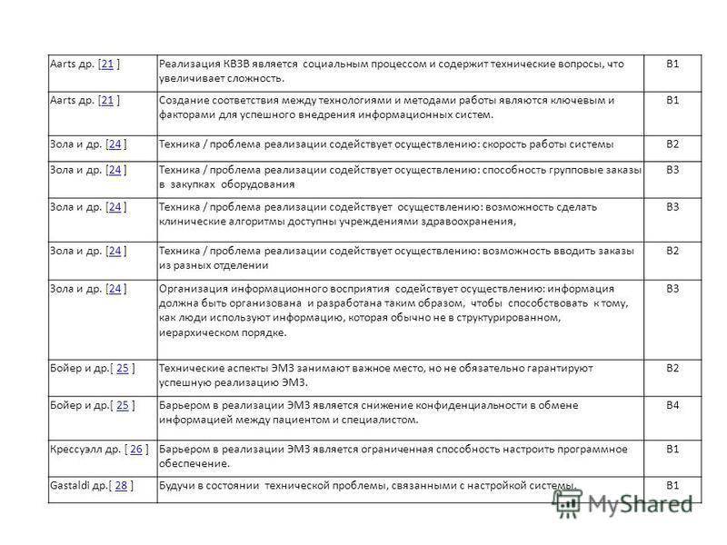 Aarts др. [21 ]21Реализация КВЗВ является социальным процессом и содержит технические вопросы, что увеличивает сложность. B1 Aarts др. [21 ]21Создание соответствия между технологиями и методами работы являются ключевым и факторами для успешного внедр