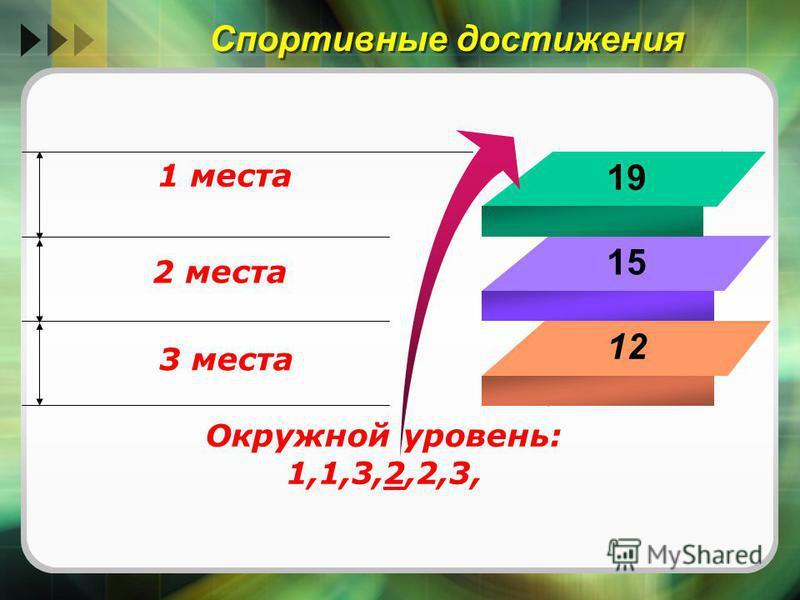 Спортивные достижения 19 15 12 1 места 2 места 3 места Окружной уровень: 1,1,3,2,2,3,