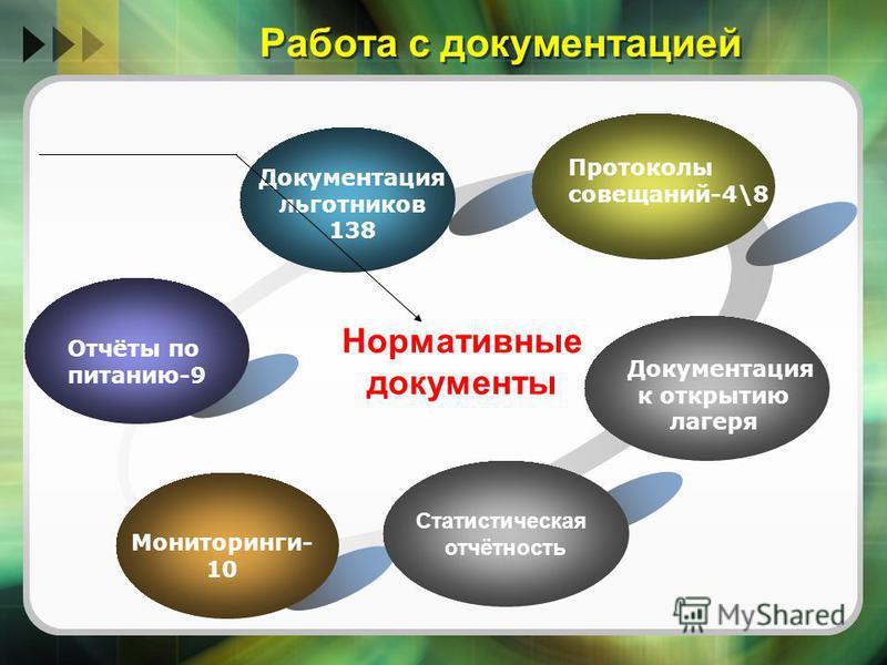 Работа с документацией Статистическая отчётность Отчёты по питанию-9 Документация льготников 138 Протоколы совещаний-4\8 Мониторинги- 10 Нормативные документы Документация к открытию лагеря