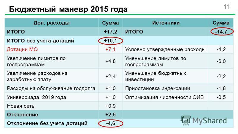 11 Бюджетный маневр 2015 года Доп. расходы СуммаИсточники Сумма ИТОГО+17,2ИТОГО-14,7 ИТОГО без учета дотаций+10,1 Дотации МО+7,1Условно утвержденные расходы-4,2 Увеличение лимитов по госпрограммам +4,8 Уменьшение лимитов по госпрограммам -6,0 Увеличе