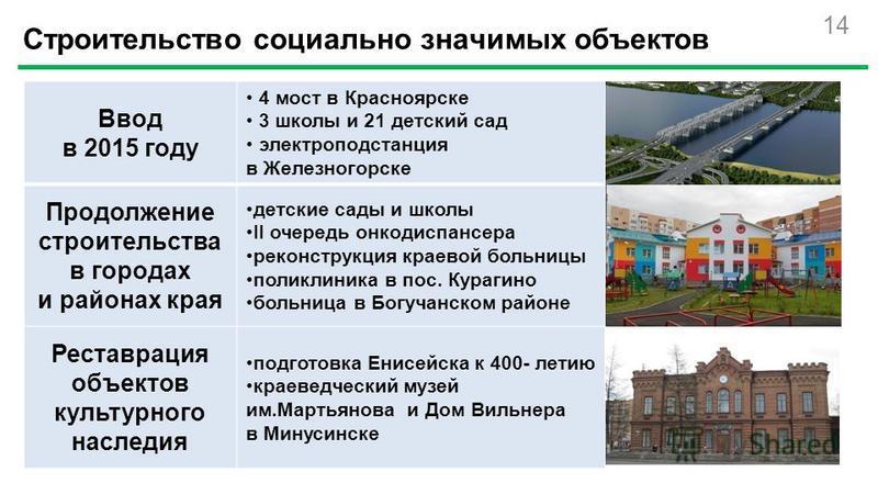 14 Строительство социально значимых объектов Ввод в 2015 году 4 мост в Красноярске 3 школы и 21 детский сад электроподстанция в Железногорске Продолжение строительства в городах и районах края детские сады и школы II очередь онкодиспансера реконструк
