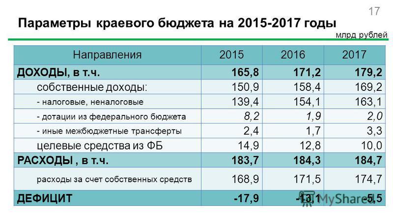 17 Параметры краевого бюджета на 2015-2017 годы млрд рублей Направления 201520162017 ДОХОДЫ, в т.ч.165,8171,2179,2 собственные доходы:150,9158,4169,2 - налоговые, неналоговые 139,4154,1163,1 - дотации из федерального бюджета 8,21,92,0 - иные межбюдже