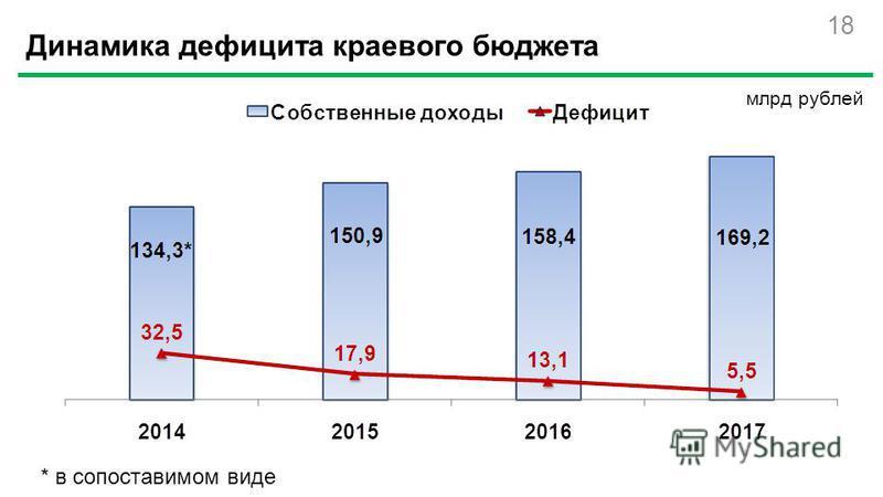 18 млрд рублей Динамика дефицита краевого бюджета * в сопоставимом виде