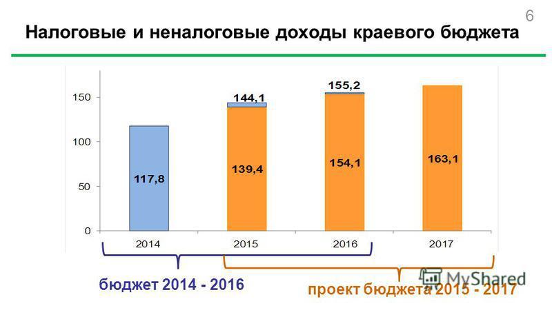 Налоговые и неналоговые доходы краевого бюджета проект бюджета 2015 - 2017 бюджет 2014 - 2016 6