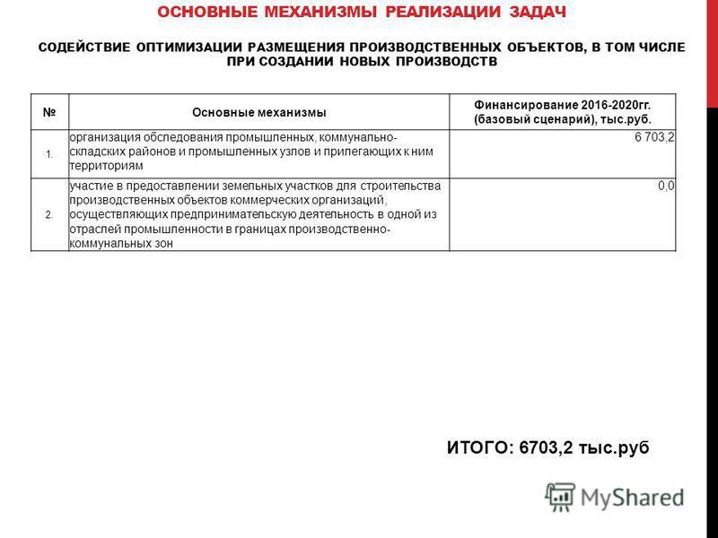 ИТОГО: 6703,2 тыс.руб Основные механизмы Финансирование 2016-2020 гг. (базовый сценарий), тыс.руб. 1. организация обследования промышленных, коммунально- складских районов и промышленных узлов и прилегающих к ним территориям 6 703,2 2. участие в пред