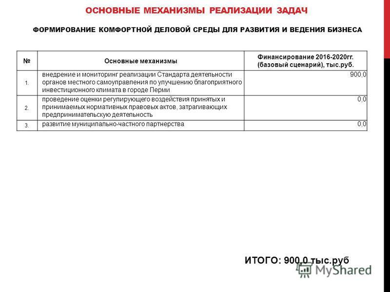 ИТОГО: 900,0 тыс.руб Основные механизмы Финансирование 2016-2020 гг. (базовый сценарий), тыс.руб. 1. внедрение и мониторинг реализации Стандарта деятельности органов местного самоуправления по улучшению благоприятного инвестиционного климата в городе