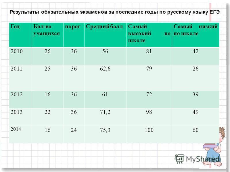 Результаты обязательных экзаменов за последние годы по русскому языку ЕГЭ Год Кол-во учащихся порог Средний балл Самый высокий по школе Самый низкий по школе 20102636568142 2011253662,67926 201216366172 39 2013223671,29849 2014 162475,310060