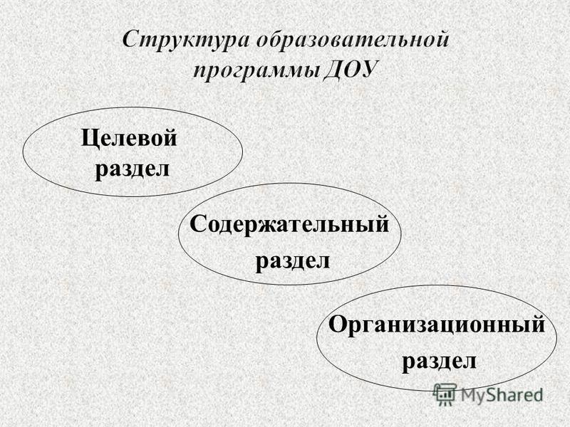 Целевой раздел Содержательный раздел Организационный раздел