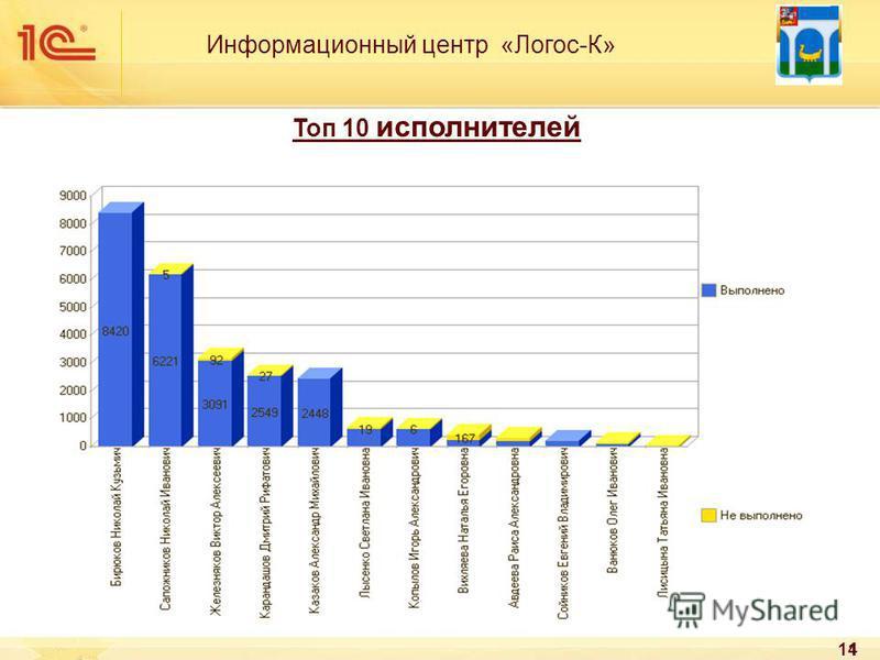 14 Информационный центр «Логос-К» Топ 10 исполнителей