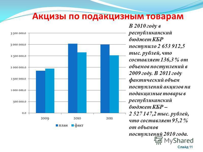 Акцизы по подакцизным товарам Слайд 11 В 2010 году в республиканский бюджет КБР поступило 2 653 912,5 тыс. рублей, что составляет 136,3 % от объемов поступлений в 2009 году. В 2011 году фактический объем поступлений акцизов на подакцизные товары в ре