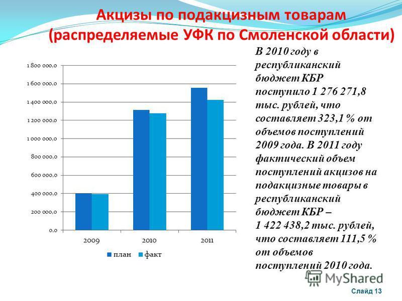 Акцизы по подакцизным товарам (распределяемые УФК по Смоленской области) Слайд 13 В 2010 году в республиканский бюджет КБР поступило 1 276 271,8 тыс. рублей, что составляет 323,1 % от объемов поступлений 2009 года. В 2011 году фактический объем посту