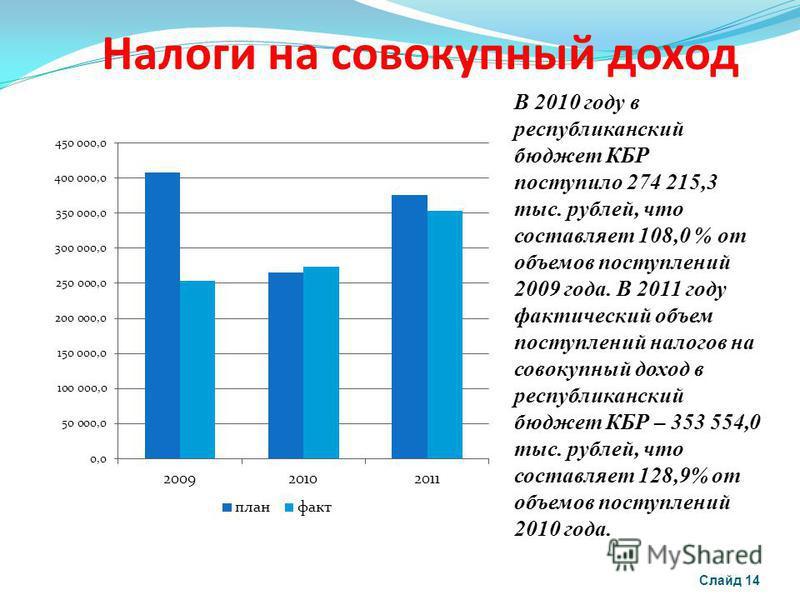 Налоги на совокупный доход Слайд 14 В 2010 году в республиканский бюджет КБР поступило 274 215,3 тыс. рублей, что составляет 108,0 % от объемов поступлений 2009 года. В 2011 году фактический объем поступлений налогов на совокупный доход в республикан
