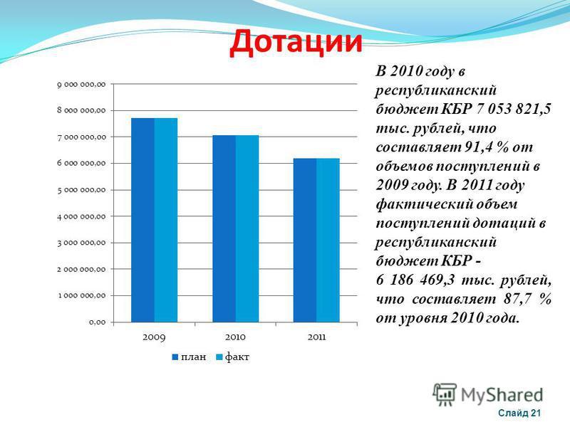 Дотации Слайд 21 В 2010 году в республиканский бюджет КБР 7 053 821,5 тыс. рублей, что составляет 91,4 % от объемов поступлений в 2009 году. В 2011 году фактический объем поступлений дотаций в республиканский бюджет КБР - 6 186 469,3 тыс. рублей, что