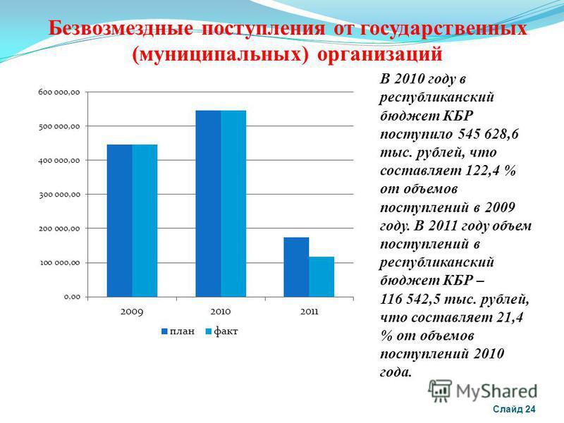 Безвозмездные поступления от государственных (муниципальных) организаций В 2010 году в республиканский бюджет КБР поступило 545 628,6 тыс. рублей, что составляет 122,4 % от объемов поступлений в 2009 году. В 2011 году объем поступлений в республиканс