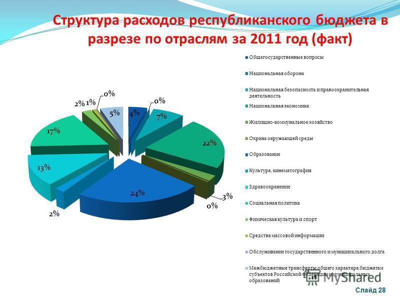Структура расходов республиканского бюджета в разрезе по отраслям за 2011 год (факт) Слайд 28