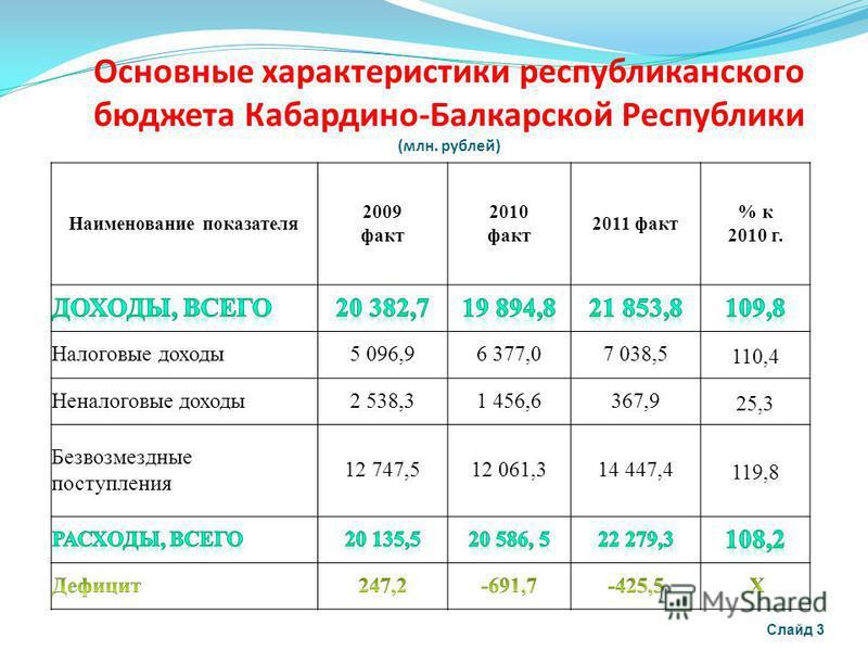 Основные характеристики республиканского бюджета Кабардино-Балкарской Республики (млн. рублей) Слайд 3 Наименование показателя 2009 факт 2010 факт 2011 факт % к 2010 г. Налоговые доходы 5 096,9 6 377,07 038,5110,4 Неналоговые доходы 2 538,3 1 456,636