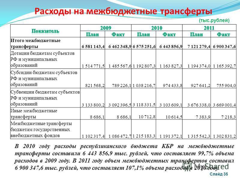 Расходы на межбюджетные трансферты Слайд 35 В 2010 году расходы республиканского бюджета КБР на межбюджетные трансферты составили 6 443 856,9 тыс. рублей, что составляет 99,7% объема расходов в 2009 году. В 2011 году объем межбюджетных трансфертов со