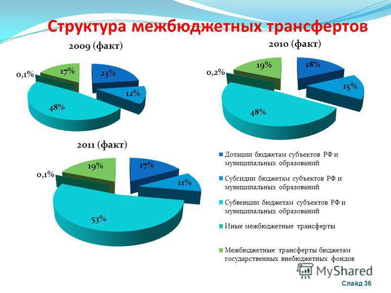 Структура межбюджетных трансфертов Слайд 36 2010 (факт)