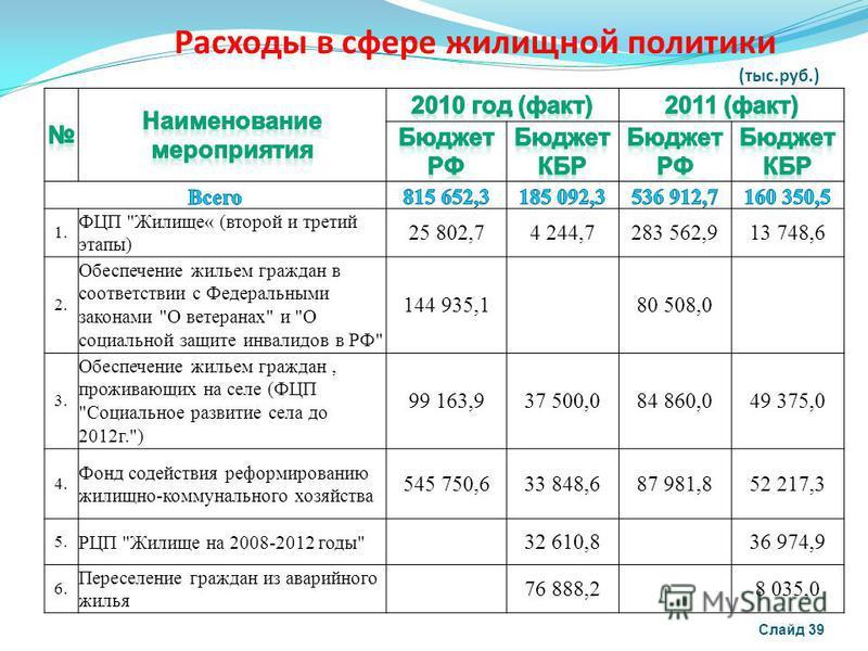 Расходы в сфере жилищной политики (тыс.руб.) Слайд 39 1. ФЦП