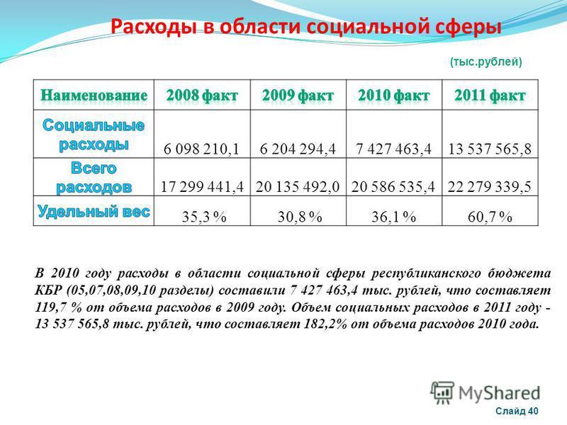 Расходы в области социальной сферы Слайд 40 В 2010 году расходы в области социальной сферы республиканского бюджета КБР (05,07,08,09,10 разделы) составили 7 427 463,4 тыс. рублей, что составляет 119,7 % от объема расходов в 2009 году. Объем социальны