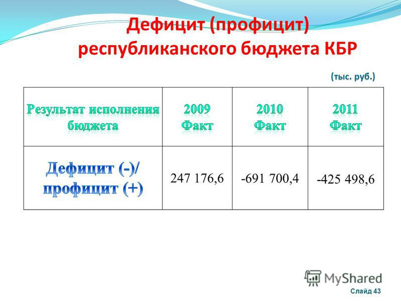 Дефицит (профицит) республиканского бюджета КБР Слайд 43 247 176,6 -691 700,4-425 498,6 (тыс. руб.)