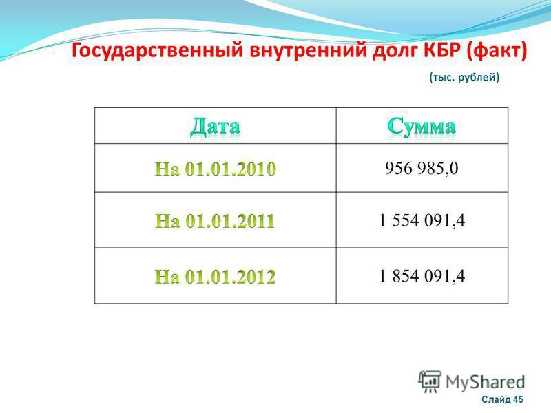 Государственный внутренний долг КБР (факт) (тыс. рублей) Слайд 45 956 985,0 1 554 091,4 1 854 091,4