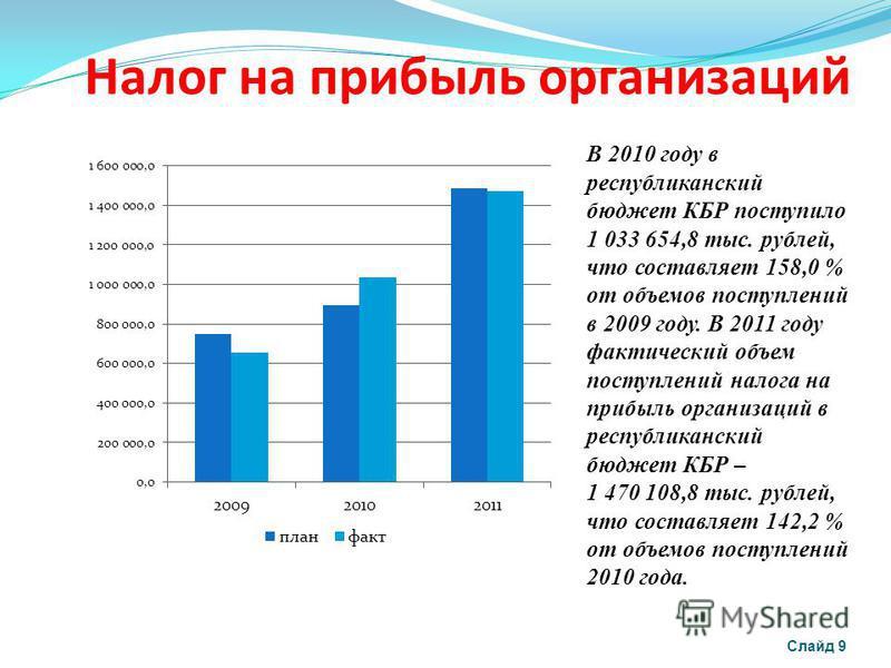 Налог на прибыль организаций Слайд 9 В 2010 году в республиканский бюджет КБР поступило 1 033 654,8 тыс. рублей, что составляет 158,0 % от объемов поступлений в 2009 году. В 2011 году фактический объем поступлений налога на прибыль организаций в респ