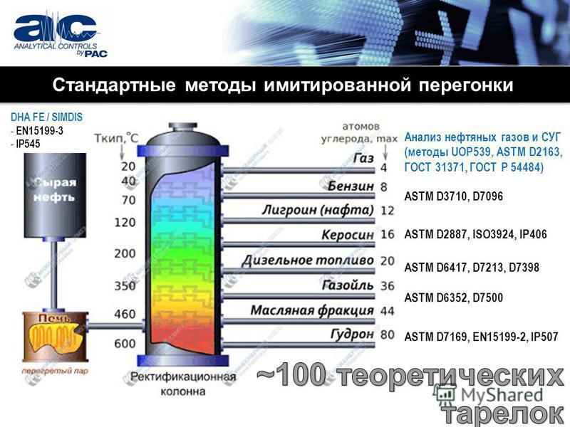 Стандартные методы имитированной перегонки ASTM D3710, D7096 ASTM D2887, ISO3924, IP406 ASTM D7169, EN15199-2, IP507 ASTM D6417, D7213, D7398 ASTM D6352, D7500 Анализ нефтяных газов и СУГ (методы UOP539, ASTM D2163, ГОСТ 31371, ГОСТ Р 54484) DHA FE /