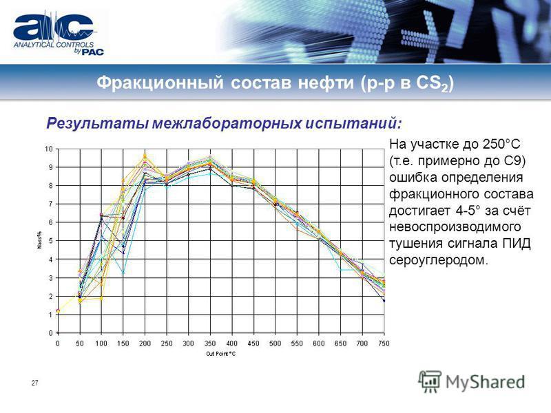 27 Результаты межлабораторных испытаний: Фракционный состав нефти (р-р в CS 2 ) На участке до 250°C (т.е. примерно до C9) ошибка определения фракционного состава достигает 4-5° за счёт невоспроизводимого тушения сигнала ПИД сероуглеродом.
