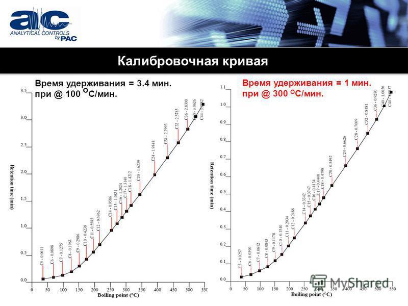 Калибровочная кривая Время удерживания = 3.4 мин. при @ 100 o C/мин. Время удерживания = 1 мин. при @ 300 O C/мин.