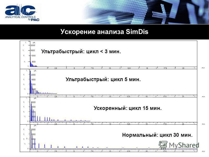 Ускорение анализа SimDis Нормальный: цикл 30 мин. Ускоренный: цикл 15 мин. Ультрабыстрый: цикл 5 мин. Ультрабыстрый: цикл < 3 мин.