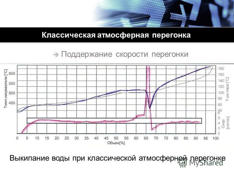 Классическая атмосферная перегонка Поддержание скорости перегонки Выкипание воды при классической атмосферной перегонке