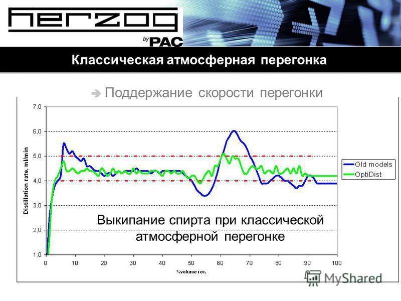 Классическая атмосферная перегонка Поддержание скорости перегонки Выкипание спирта при классической атмосферной перегонке
