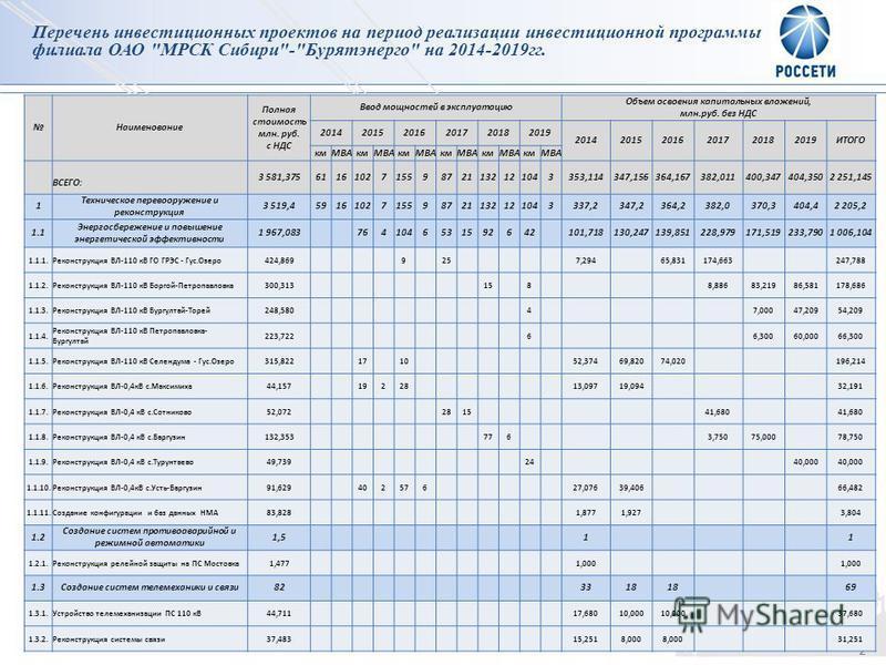 2 Перечень инвестиционных проектов на период реализации инвестиционной программы филиала ОАО