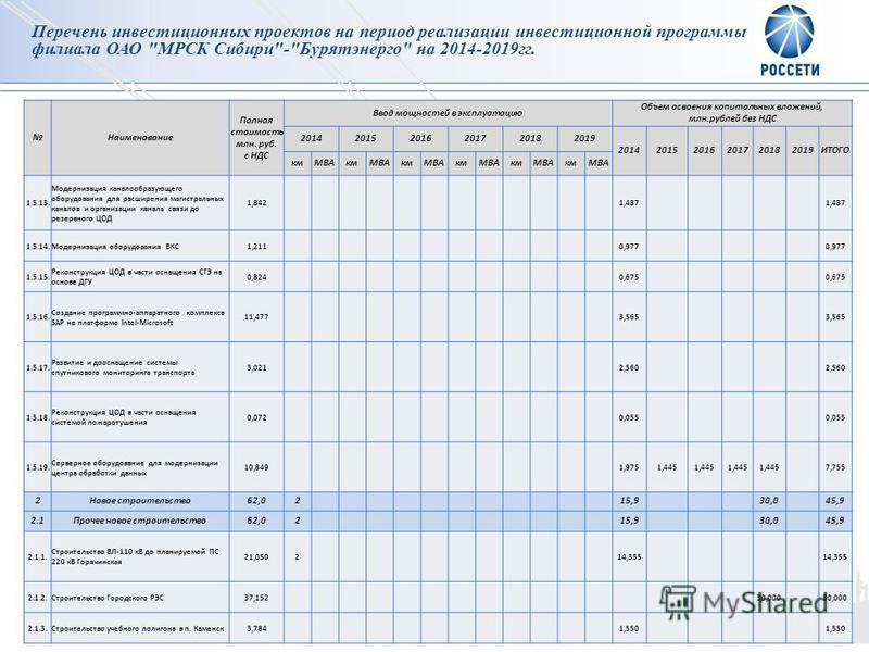 4 Наименование Полная стоимость млн. руб. с НДС Ввод мощностей в эксплуатацию Объем освоения капитальных вложений, млн.рублей без НДС 201420152016201720182019 201420152016201720182019ИТОГО км МВАкм МВАкм МВАкм МВАкм МВАкмМВА 1.5.13. Модернизация кана