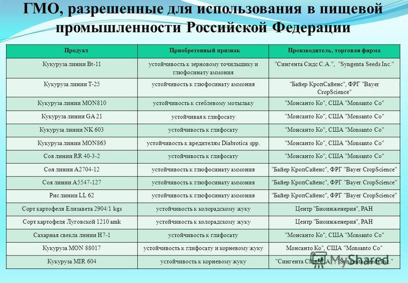 ГМО, разрешенные для использования в пищевой промышленности Российской Федерации Продукт Приобретенный признак Производитель, торговая фирма Кукуруза линии Bt-11 устойчивость к зерновому точильщику и глюфосинату аммония