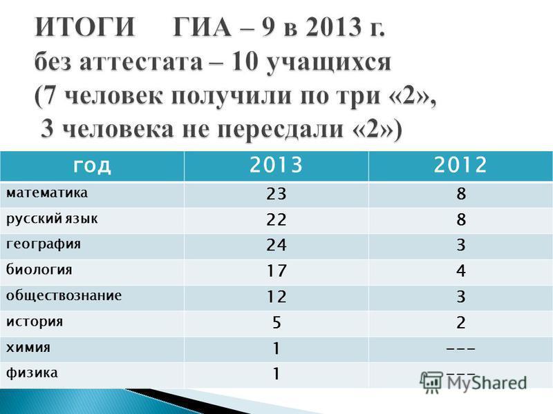 год 20132012 математика 238 русский язык 228 география 243 биология 174 обществознание 123 история 52 химия 1--- физика 1---