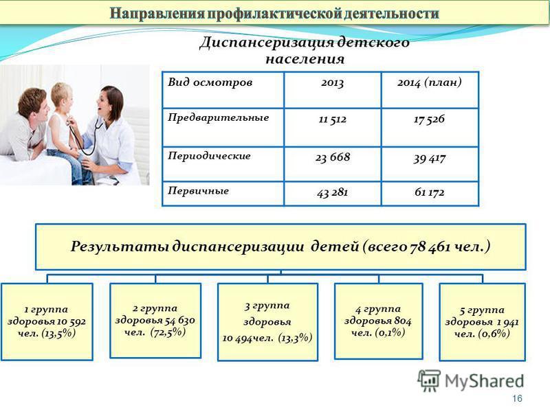 16 Результаты диспансеризации детей (всего 78 461 чел.) 1 группа здоровья 10 592 чел. (13,5%) 2 группа здоровья 54 630 чел. (72,5%) 3 группа здоровья 10 494 чел. (13,3%) 4 группа здоровья 804 чел. (0,1%) 5 группа здоровья 1 941 чел. (0,6%) Вид осмотр