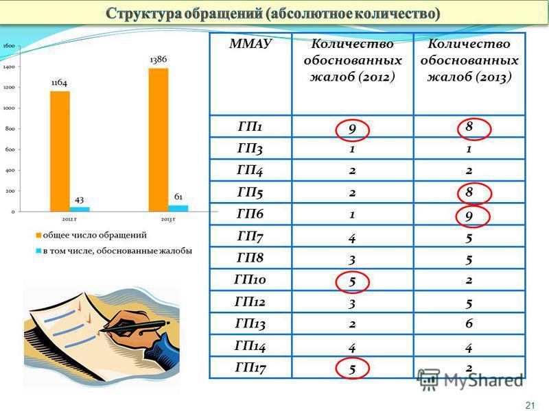 21 ММАУКоличество обоснованных жалоб (2012) Количество обоснованных жалоб (2013) ГП198 ГП311 ГП422 ГП528 ГП619 ГП745 ГП835 ГП1052 ГП1235 ГП1326 ГП1444 ГП1752