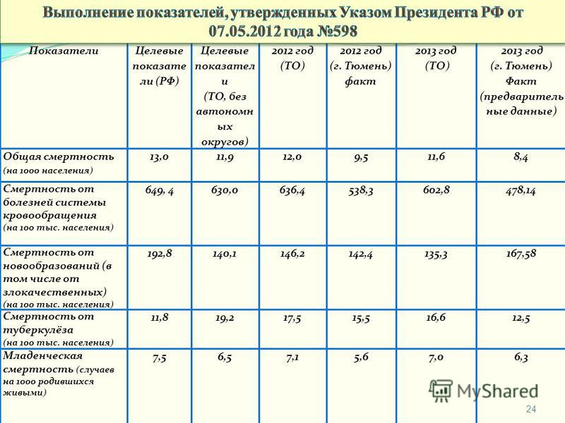 24 Показатели Целевые показатели (РФ) Целевые показатели (ТО, без автономных округов) 2012 год (ТО) 2012 год (г. Тюмень) факт 2013 год (ТО) 2013 год (г. Тюмень) Факт (предварительные данные) Общая смертность (на 1000 населения) 13,011,912,09,511,68,4