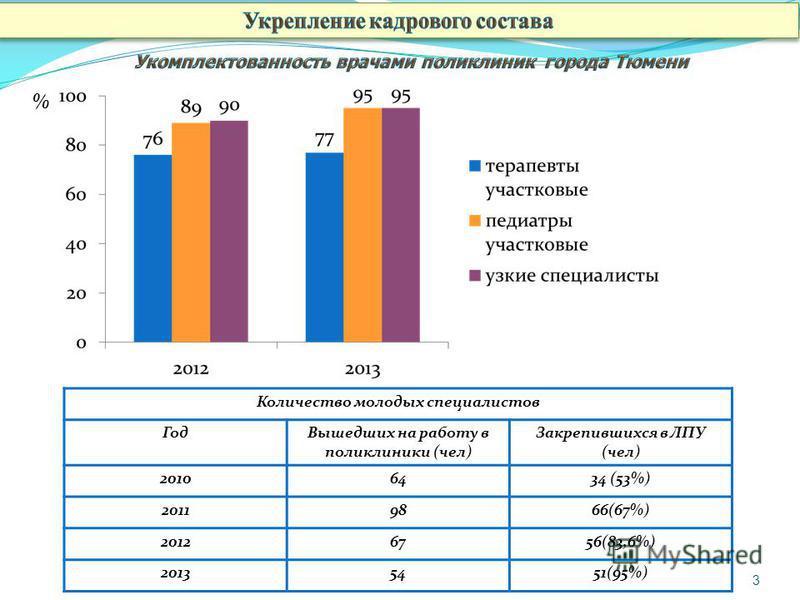 3 % Количество молодых специалистов Год Вышедших на работу в поликлиники (чел) Закрепившихся в ЛПУ (чел) 20106434 (53%) 20119866(67%) 20126756(83,6%) 20135451(95%)