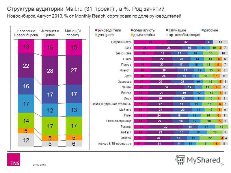©TNS 2013 X AXIS LOWER LIMIT UPPER LIMIT CHART TOP Y AXIS LIMIT Структура аудитории Mail.ru (31 проект), в %. Род занятий 100 Новосибирск, Август 2013, % от Monthly Reach, сортировка по доле руководителей