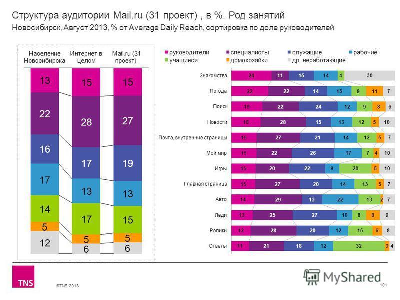 ©TNS 2013 X AXIS LOWER LIMIT UPPER LIMIT CHART TOP Y AXIS LIMIT Структура аудитории Mail.ru (31 проект), в %. Род занятий 101 Новосибирск, Август 2013, % от Average Daily Reach, сортировка по доле руководителей