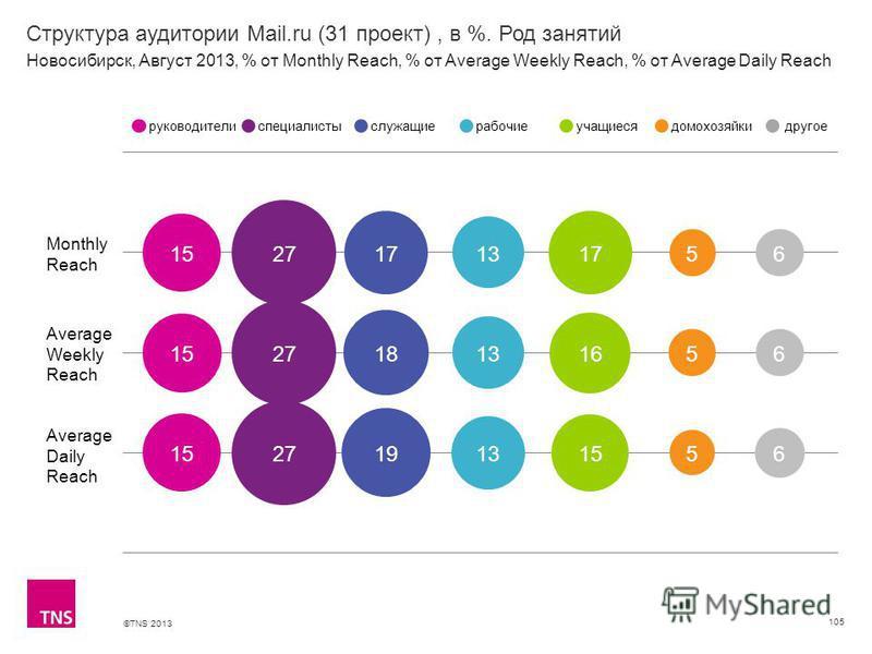 ©TNS 2013 X AXIS LOWER LIMIT UPPER LIMIT CHART TOP Y AXIS LIMIT Структура аудитории Mail.ru (31 проект), в %. Род занятий 105 Monthly Reach Average Weekly Reach Average Daily Reach руководителиспециалистыслужащиерабочиеучащиесядомохозяйкидругое Новос