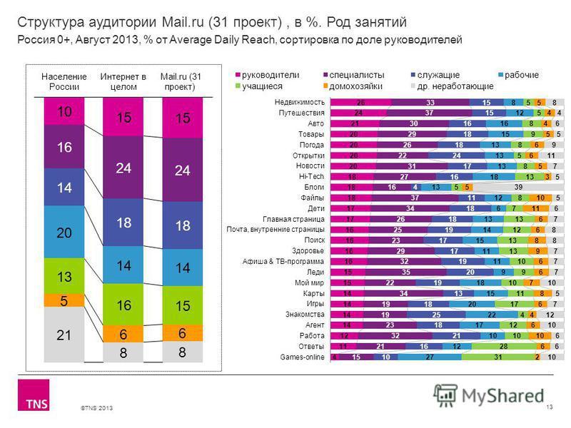 ©TNS 2013 X AXIS LOWER LIMIT UPPER LIMIT CHART TOP Y AXIS LIMIT Структура аудитории Mail.ru (31 проект), в %. Род занятий 13 Россия 0+, Август 2013, % от Average Daily Reach, сортировка по доле руководителей