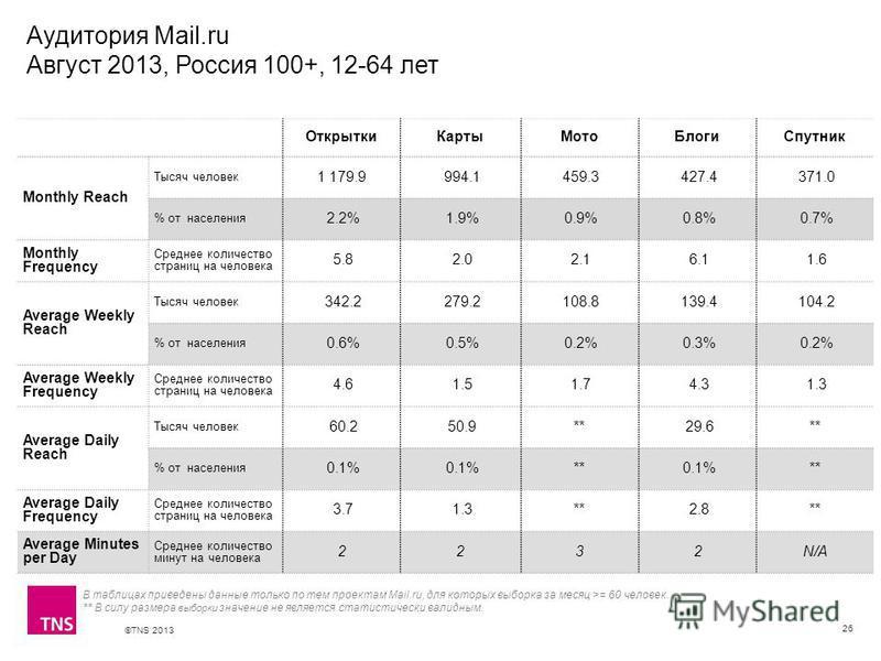 ©TNS 2013 X AXIS LOWER LIMIT UPPER LIMIT CHART TOP Y AXIS LIMIT Аудитория Mail.ru Август 2013, Россия 100+, 12-64 лет 26 Открытки КартыМото БлогиСпутник Monthly Reach Тысяч человек 1 179.9 994.1 459.3 427.4 371.0 % от населения 2.2% 1.9% 0.9% 0.8% 0.