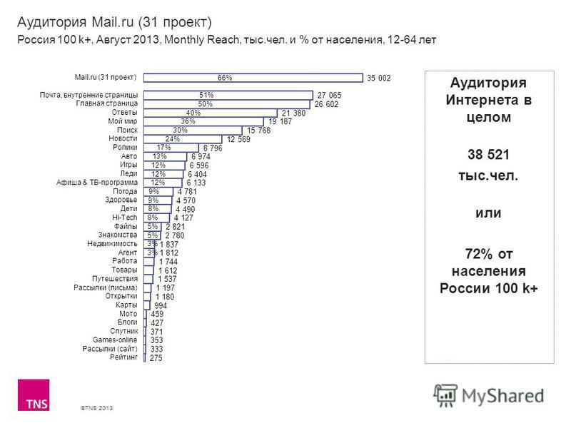 ©TNS 2013 X AXIS LOWER LIMIT UPPER LIMIT CHART TOP Y AXIS LIMIT Аудитория Mail.ru (31 проект) Россия 100 k+, Август 2013, Monthly Reach, тыс.чел. и % от населения, 12-64 лет Аудитория Интернета в целом 38 521 тыс.чел. или 72% от населения России 100